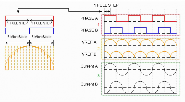 Stepper Motor Microstepping Phases.png